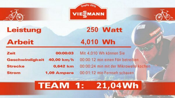 Energy Bike Screen indiviuelle Screendarstellung